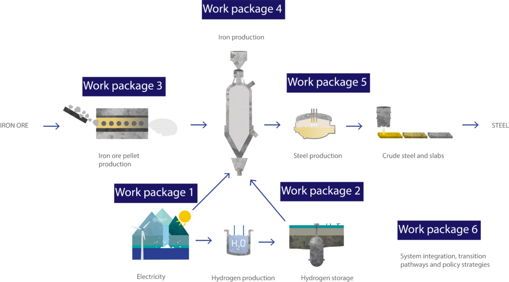 HYBRIT value chain and research work packages